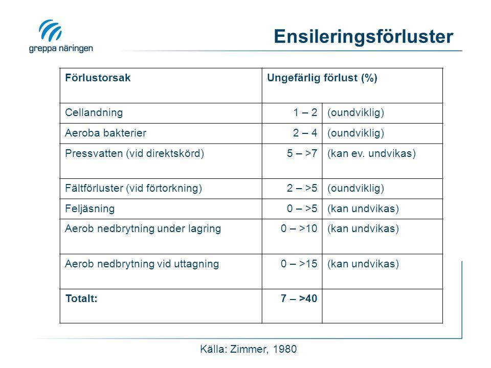Ensileringsförluster FörlustorsakUngefärlig förlust (%) Cellandning1 – 2(oundviklig) Aeroba bakterier2 – 4(oundviklig) Pressvatten (vid direktskörd)5