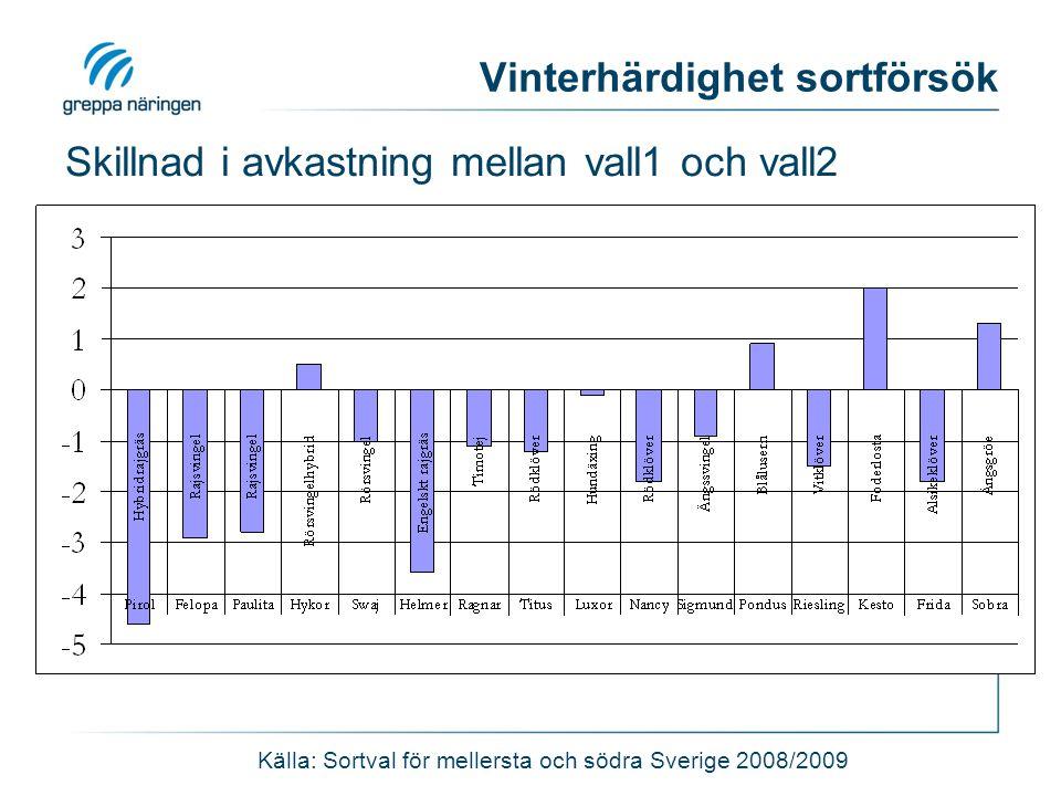 Vinterhärdighet sortförsök Skillnad i avkastning mellan vall1 och vall2 Källa: Sortval för mellersta och södra Sverige 2008/2009