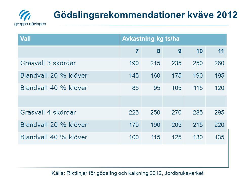 Gödslingsrekommendationer kväve 2012 Källa: Riktlinjer för gödsling och kalkning 2012, Jordbruksverket VallAvkastning kg ts/ha 7891011 Gräsvall 3 skör