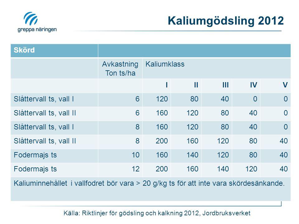 Kaliumgödsling 2012 Skörd Avkastning Ton ts/ha Kaliumklass IIIIIIIVV Slåttervall ts, vall I6120804000 Slåttervall ts, vall II616012080400 Slåttervall
