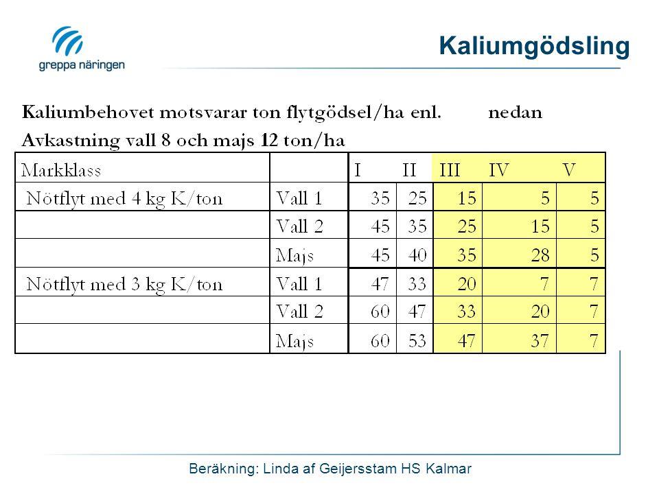 Kaliumgödsling Beräkning: Linda af Geijersstam HS Kalmar
