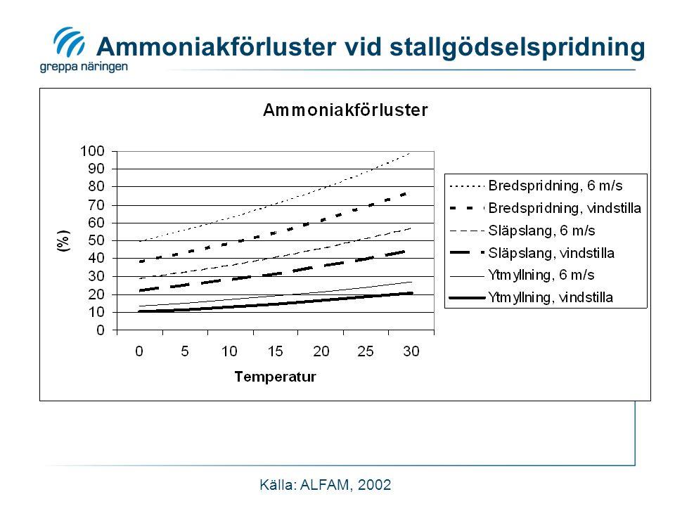 Källa: ALFAM, 2002 Ammoniakförluster vid stallgödselspridning