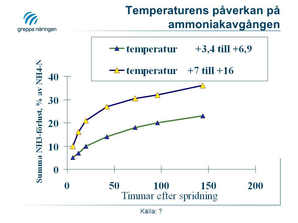 Temperaturens påverkan på ammoniakavgången Källa: ?