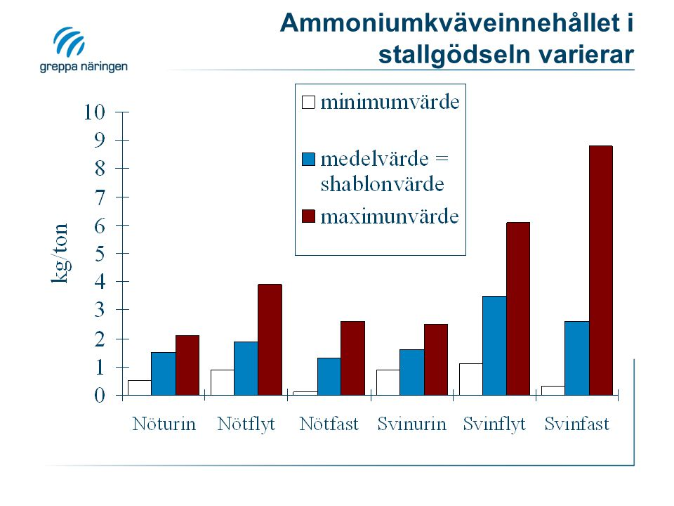 Ammoniumkväveinnehållet i stallgödseln varierar