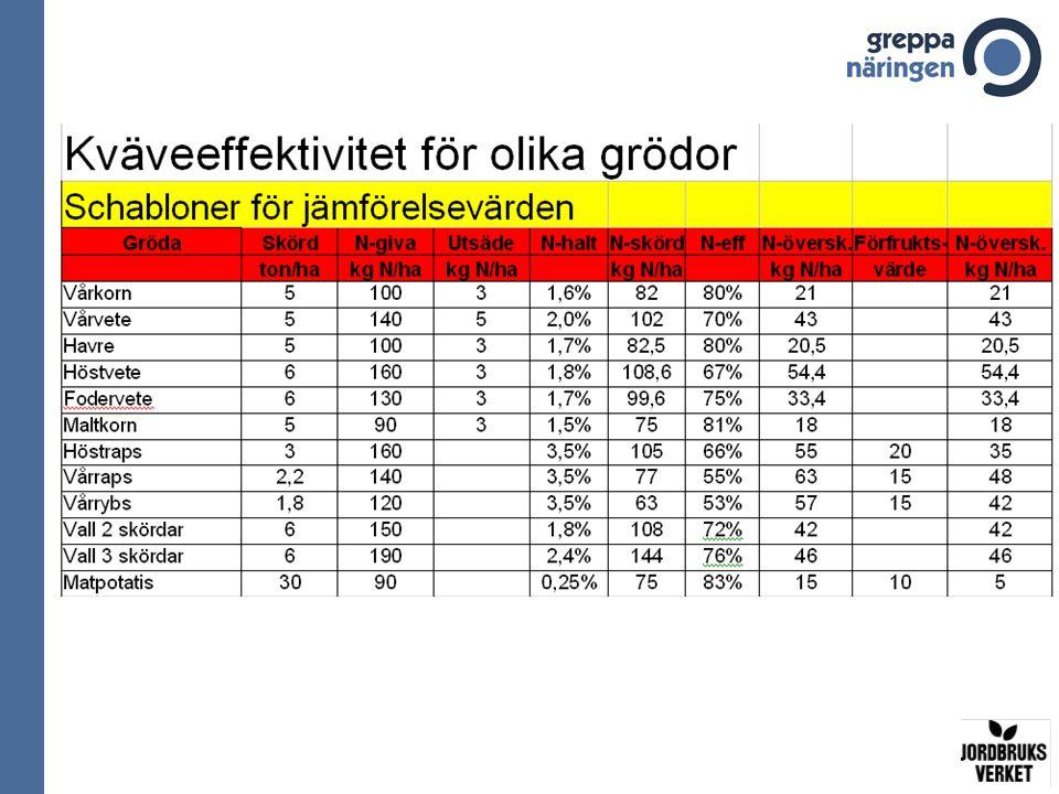Schablonvärden för beräkning av jämförelsevärden Flygödsel DjurslagTotal N- eff Överskott kg N Per d.e.
