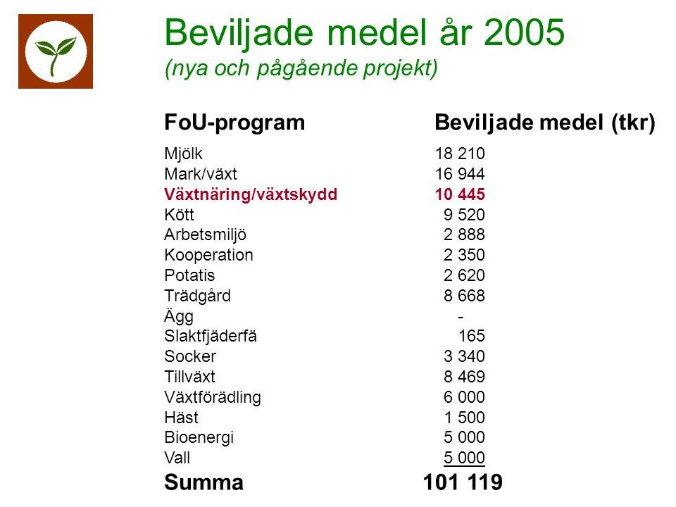 Mjölk 18 210 Mark/växt16 944 Växtnäring/växtskydd 10 445 Kött 9 520 Arbetsmiljö 2 888 Kooperation 2 350 Potatis 2 620 Trädgård 8 668 Ägg - Slaktfjäderfä 165 Socker 3 340 Tillväxt 8 469 Växtförädling 6 000 Häst 1 500 Bioenergi 5 000 Vall 5 000 Summa 101 119 FoU-programBeviljade medel (tkr) Beviljade medel år 2005 (nya och pågående projekt)