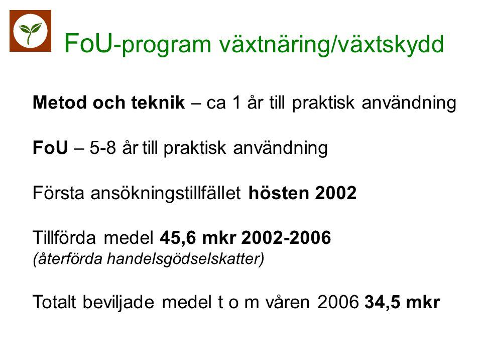 Metod och teknik – ca 1 år till praktisk användning FoU – 5-8 år till praktisk användning Första ansökningstillfället hösten 2002 Tillförda medel 45,6 mkr 2002-2006 (återförda handelsgödselskatter) Totalt beviljade medel t o m våren 2006 34,5 mkr FoU-program växtnäring/växtskydd