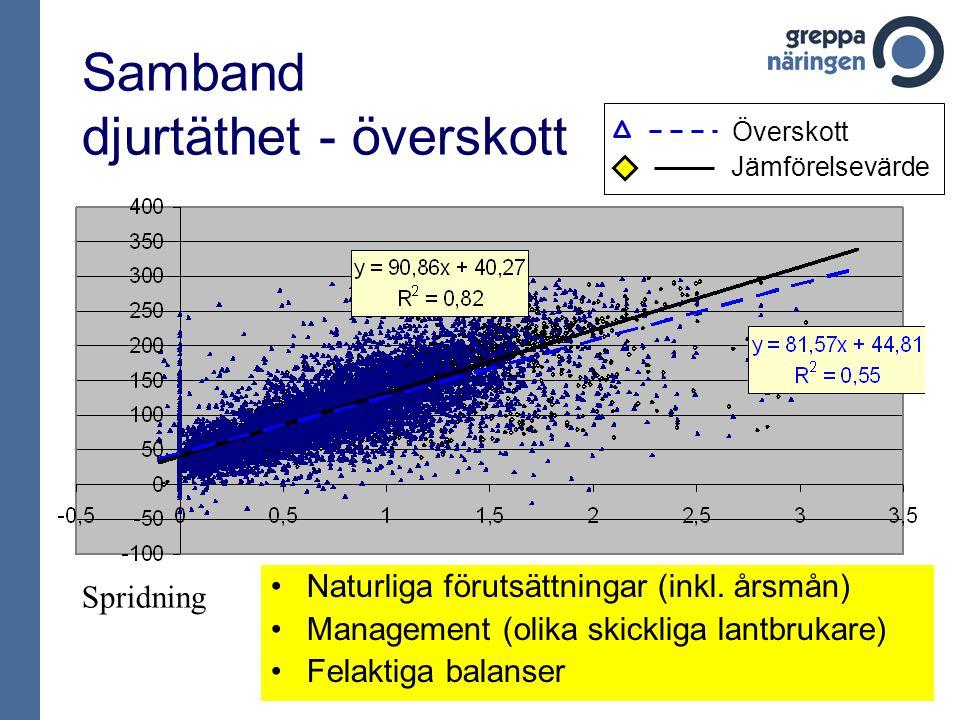 Samband djurtäthet - överskott Naturliga förutsättningar (inkl.