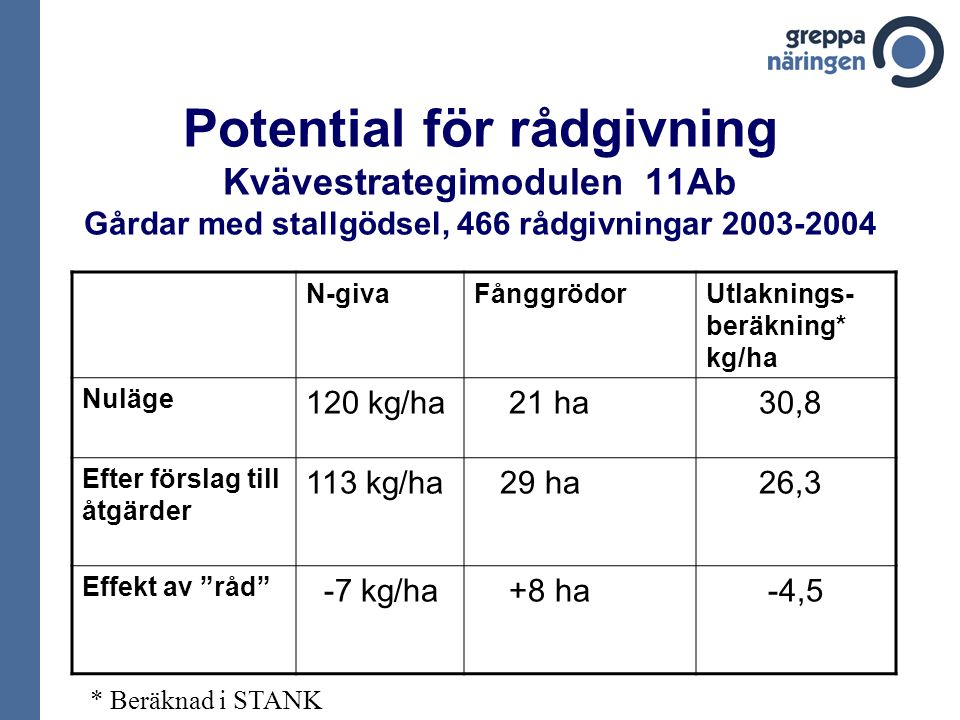 Potential för rådgivning Kvävestrategimodulen 11Ab Gårdar med stallgödsel, 466 rådgivningar 2003-2004 N-givaFånggrödorUtlaknings- beräkning* kg/ha Nuläge 120 kg/ha 21 ha 30,8 Efter förslag till åtgärder 113 kg/ha 29 ha 26,3 Effekt av råd -7 kg/ha +8 ha -4,5 * Beräknad i STANK