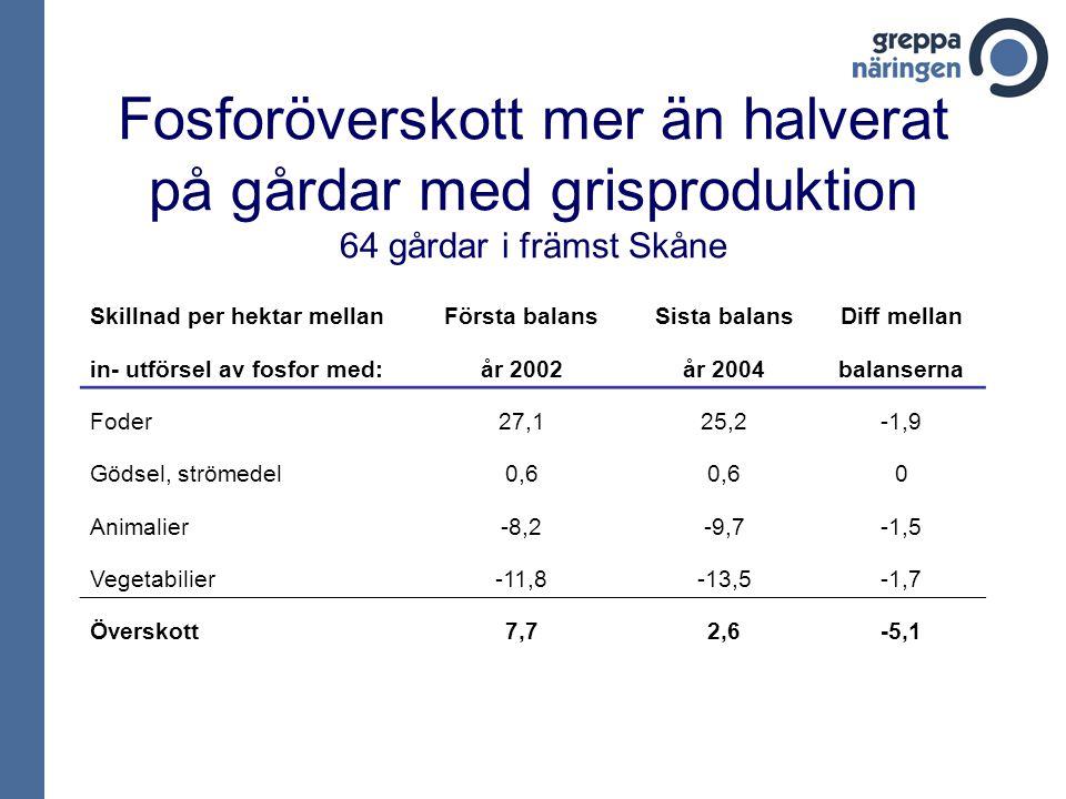 Fosforöverskott mer än halverat på gårdar med grisproduktion 64 gårdar i främst Skåne Skillnad per hektar mellanFörsta balansSista balansDiff mellan in- utförsel av fosfor med:år 2002år 2004balanserna Foder27,125,2-1,9 Gödsel, strömedel0,6 0 Animalier-8,2-9,7-1,5 Vegetabilier-11,8-13,5-1,7 Överskott7,72,6-5,1
