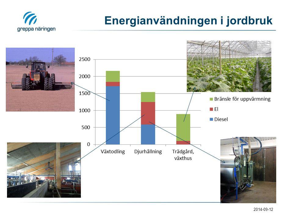Energianvändningen i jordbruk 2014-09-12