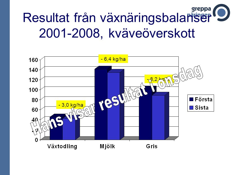 Resultat från växnäringsbalanser 2001-2008, kväveöverskott - 3,0 kg/ha - 6,4 kg/ha - 8,2 kg/ha