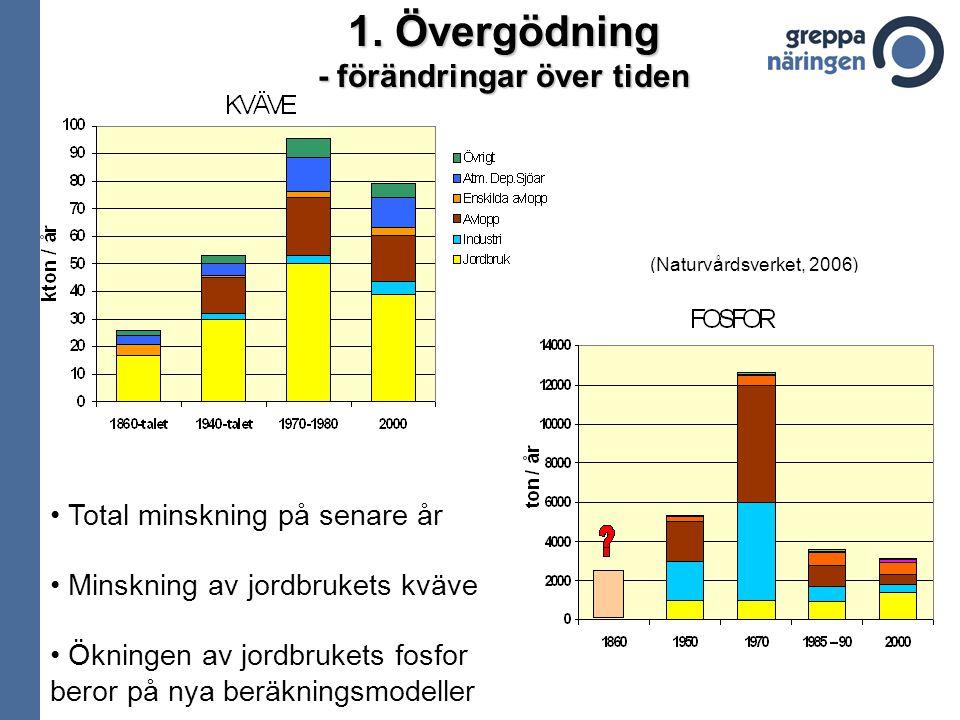 1. Övergödning - förändringar över tiden Total minskning på senare år Minskning av jordbrukets kväve Ökningen av jordbrukets fosfor beror på nya beräk