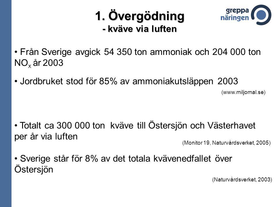 1. Övergödning - kväve via luften Från Sverige avgick 54 350 ton ammoniak och 204 000 ton NO x år 2003 Jordbruket stod för 85% av ammoniakutsläppen 20