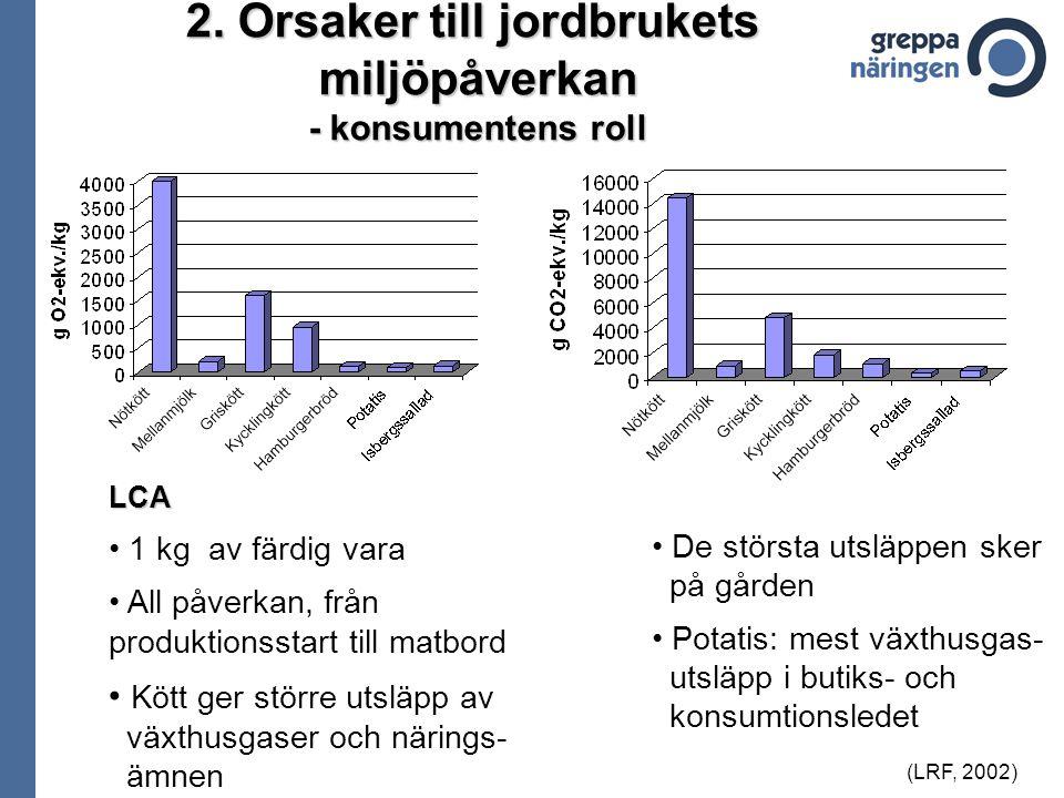 LCA 1 kg av färdig vara All påverkan, från produktionsstart till matbord Kött ger större utsläpp av växthusgaser och närings- ämnen (LRF, 2002) De stö