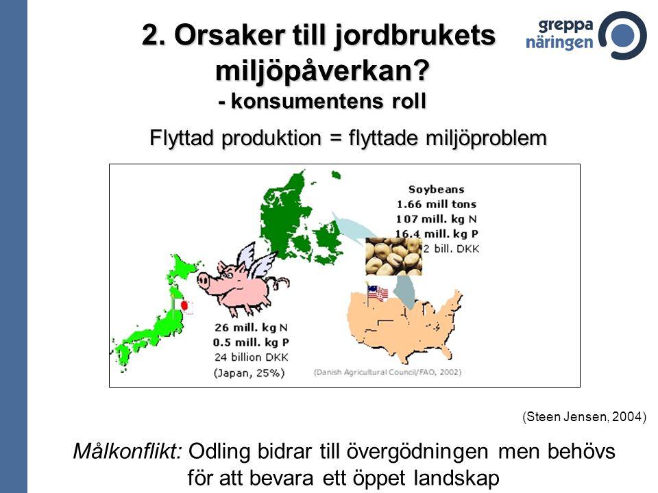 Flyttad produktion = flyttade miljöproblem Målkonflikt: Odling bidrar till övergödningen men behövs för att bevara ett öppet landskap (Steen Jensen, 2