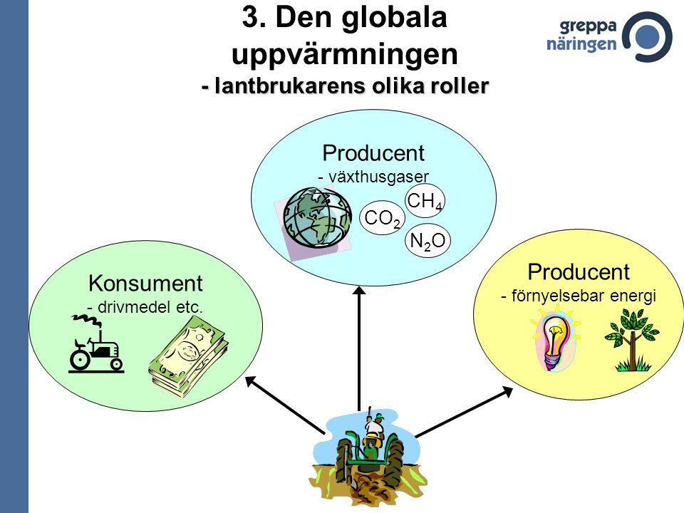 3. Den globala uppvärmningen - lantbrukarens olika roller Konsument - drivmedel etc. Producent - växthusgaser Producent - förnyelsebar energi CO 2 CH