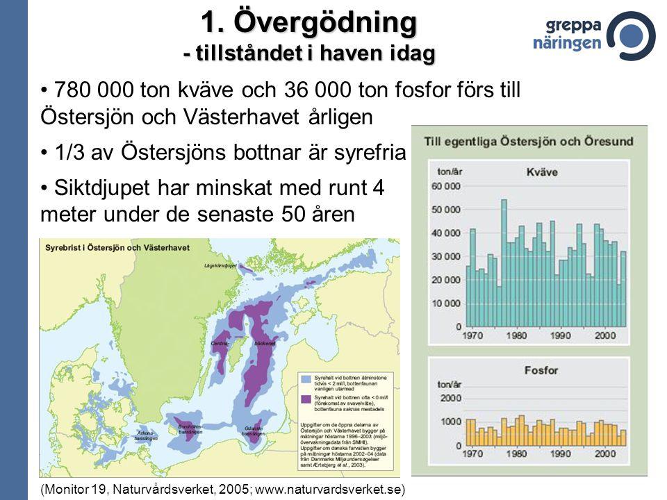 1.Övergödning - tillståndet i haven idag 780 000 ton kväve och 36 000 ton fosfor förs till Östersjön och Västerhavet årligen 1/3 av Östersjöns bottnar