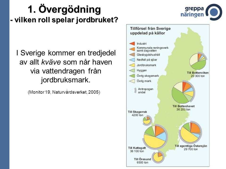 1. Övergödning - vilken roll spelar jordbruket? I Sverige kommer en tredjedel av allt kväve som når haven via vattendragen från jordbruksmark. (Monito