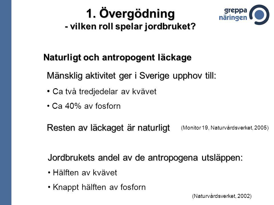 Naturligt och antropogent läckage Mänsklig aktivitet ger i Sverige upphov till: Ca två tredjedelar av kvävet Ca 40% av fosforn Resten av läckaget är n