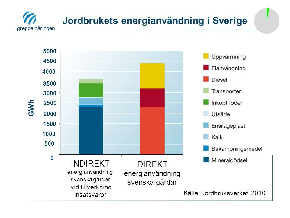 Jordbrukets energianvändning i Sverige GWh 0 5000 3500 3000 INDIREKT energianvändning svenska gårdar vid tillverkning insatsvaror DIREKT energianvändning svenska gårdar Källa: Jordbruksverket, 2010 500 5000 4500 4000 3500 3000 2500 2000 1500 1000