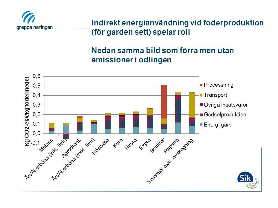 Indirekt energianvändning vid foderproduktion (för gården sett) spelar roll Nedan samma bild som förra men utan emissioner i odlingen