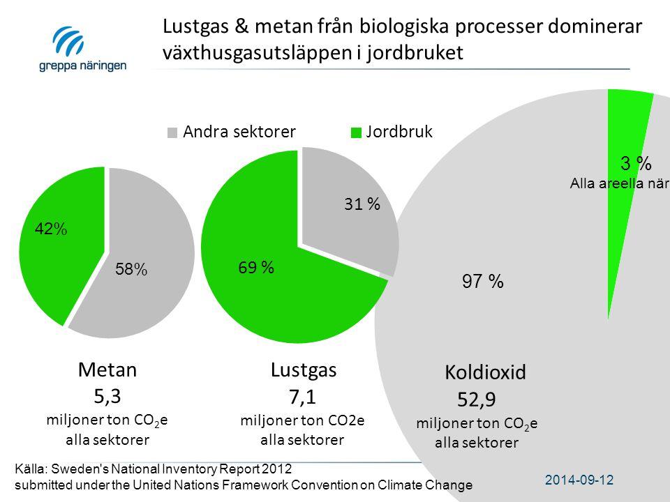 2014-09-12 Lustgas 7,1 miljoner ton CO2e alla sektorer Metan 5,3 miljoner ton CO 2 e alla sektorer Lustgas & metan från biologiska processer dominerar