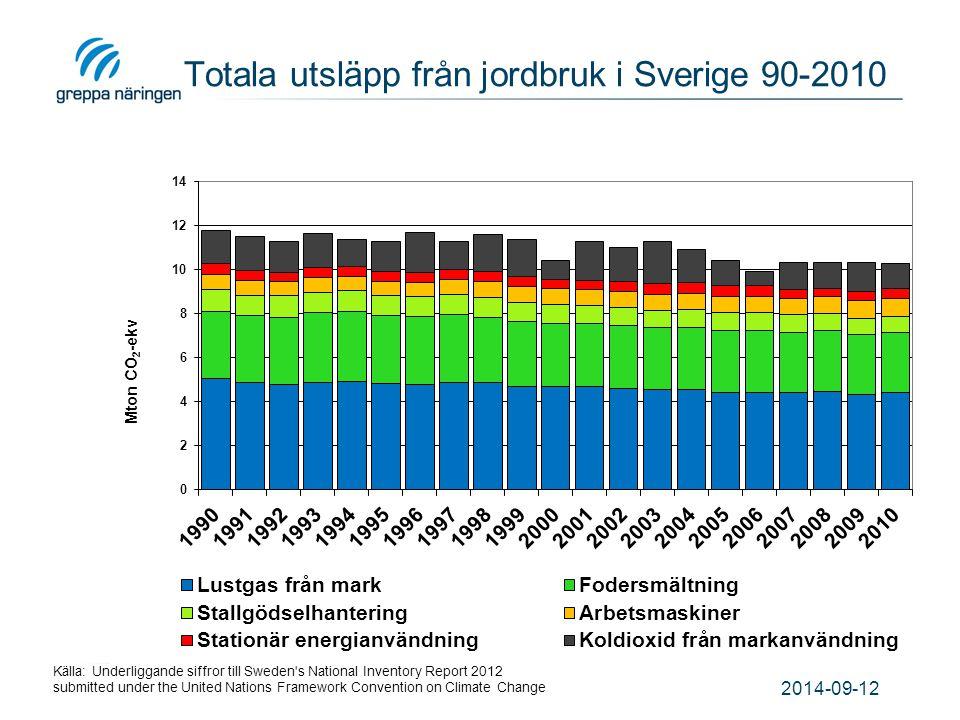 2014-09-12 Totala utsläpp från jordbruk i Sverige 90-2010 Källa: Underliggande siffror till Sweden's National Inventory Report 2012 submitted under th