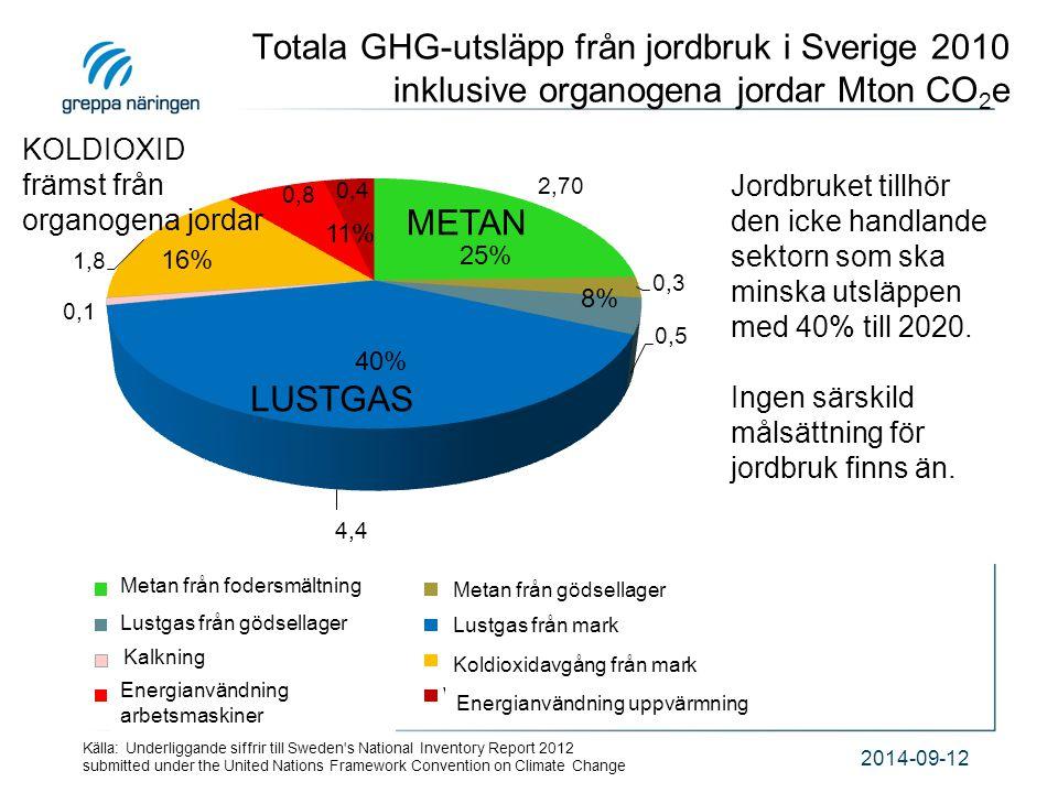 Totala GHG-utsläpp från jordbruk i Sverige 2010 inklusive organogena jordar Mton CO 2 e 2014-09-12 40% 16% 25% 11% 8% Jordbruket tillhör den icke hand