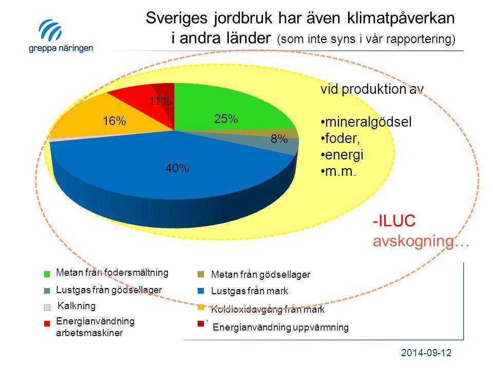 2014-09-12 40% 16% 25% 11% 8% Metan från fodersmältning Metan från gödsellager Lustgas från gödsellager Lustgas från mark Energianvändning uppvärmning