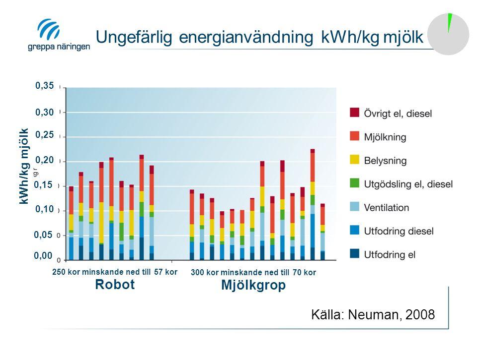 Ungefärlig energianvändning kWh/kg mjölk 250 kor minskande ned till 57 kor Robot 300 kor minskande ned till 70 kor Mjölkgrop kWh/kg mjölk 0,00 0,05 0,