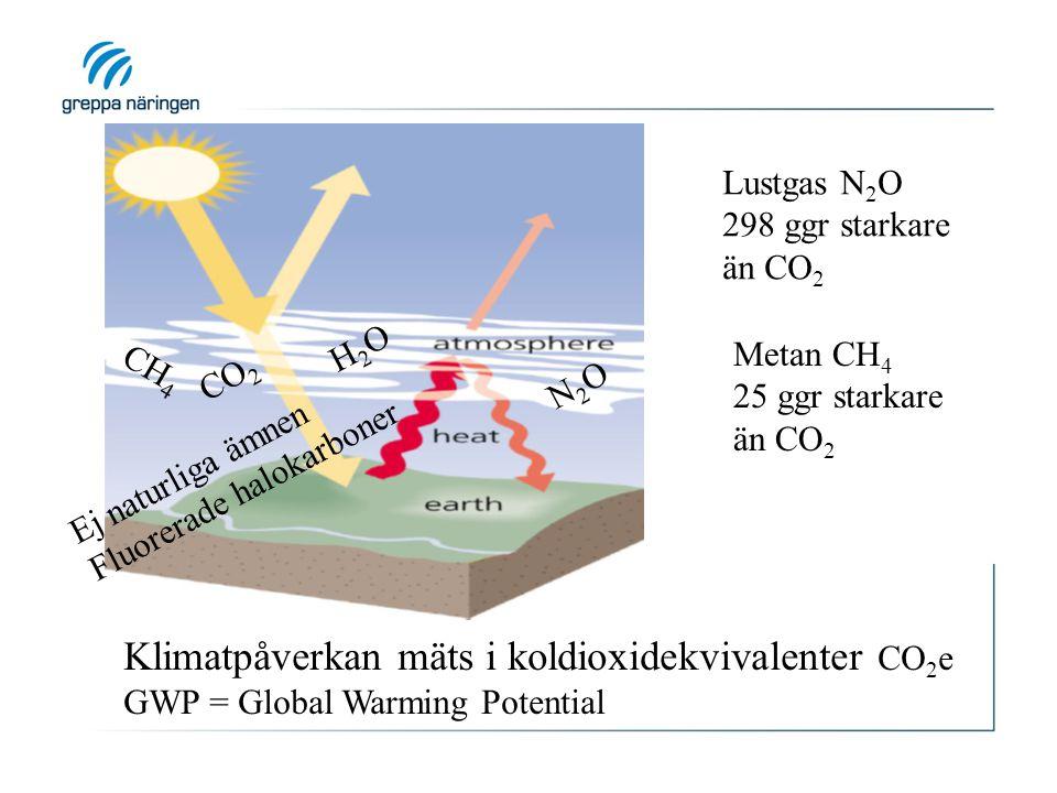 Lustgas N 2 O 298 ggr starkare än CO 2 Metan CH 4 25 ggr starkare än CO 2 Klimatpåverkan mäts i koldioxidekvivalenter CO 2 e GWP = Global Warming Pote