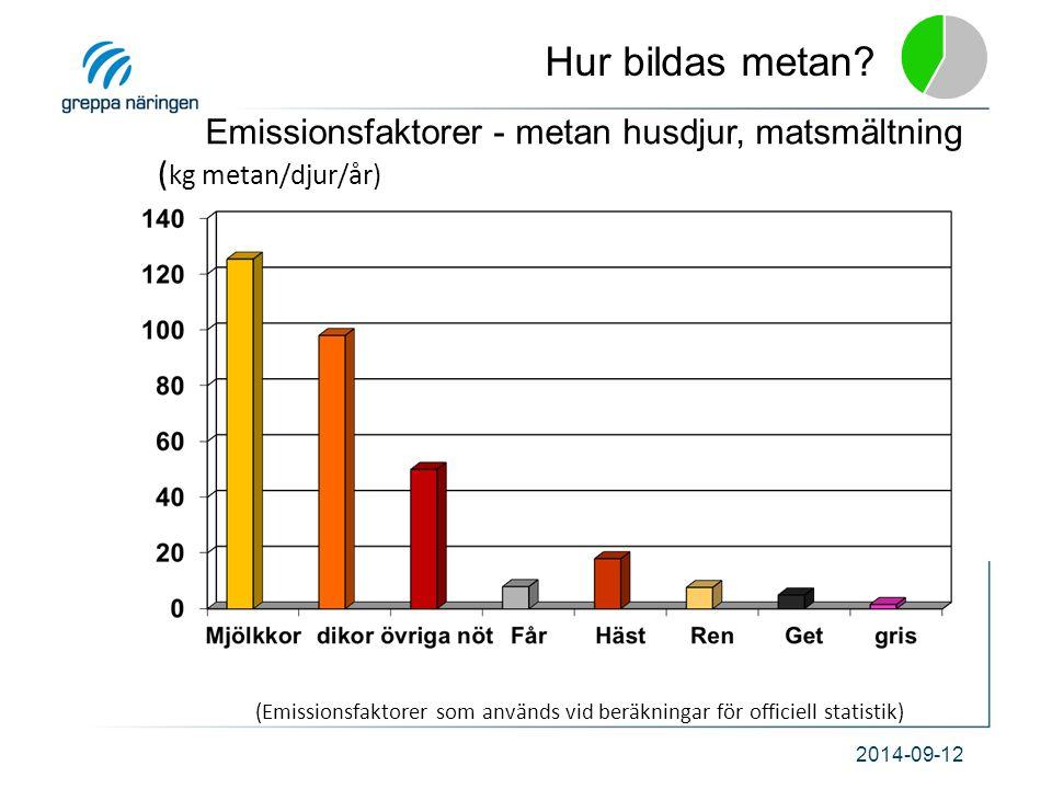 2014-09-12 ( kg metan/djur/år) Emissionsfaktorer - metan husdjur, matsmältning (Emissionsfaktorer som används vid beräkningar för officiell statistik)
