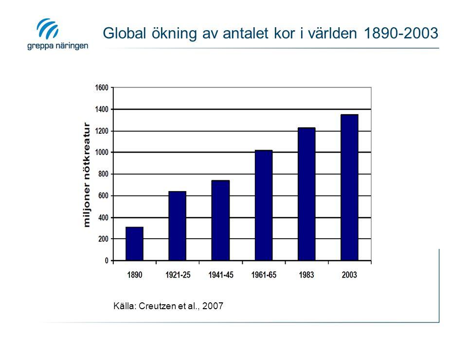 Global ökning av antalet kor i världen 1890-2003 Källa: Creutzen et al., 2007