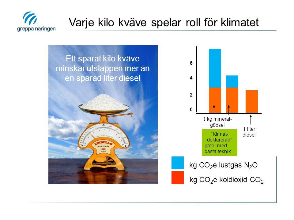 Ett sparat kilo kväve minskar utsläppen mer än en sparad liter diesel 1 kg mineral- gödsel 1 liter diesel kg CO 2 e lustgas N 2 O kg CO 2 e koldioxid