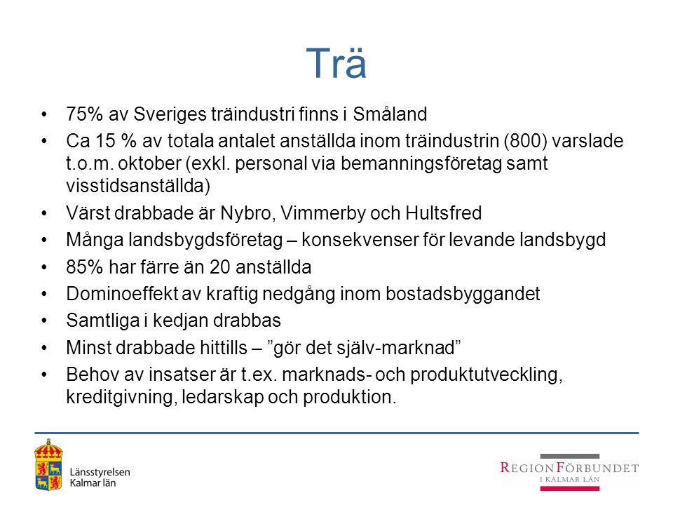 Trä 75% av Sveriges träindustri finns i Småland Ca 15 % av totala antalet anställda inom träindustrin (800) varslade t.o.m. oktober (exkl. personal vi