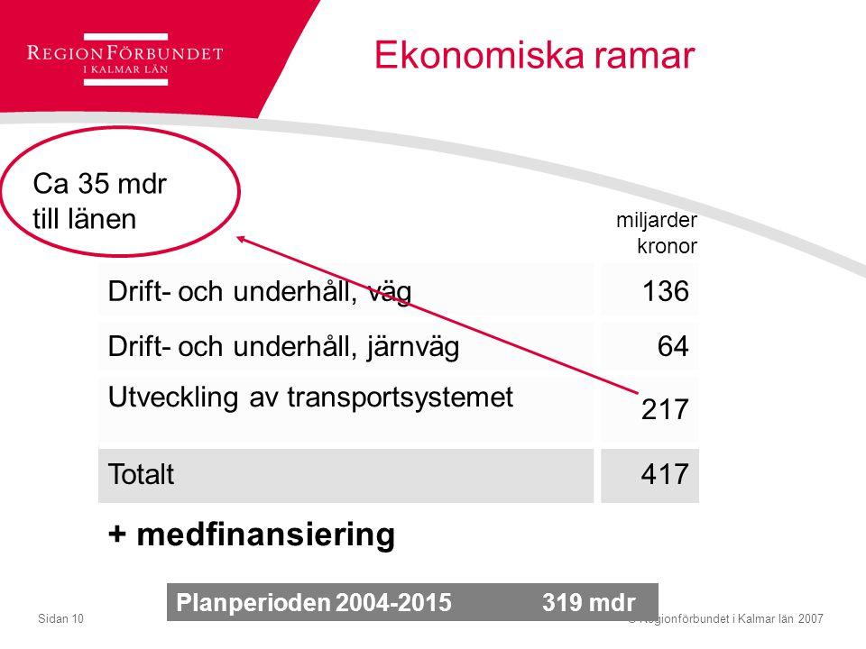 © Regionförbundet i Kalmar län 2007Sidan 10 Ekonomiska ramar Drift- och underhåll, väg136 Drift- och underhåll, järnväg64 Utveckling av transportsyste