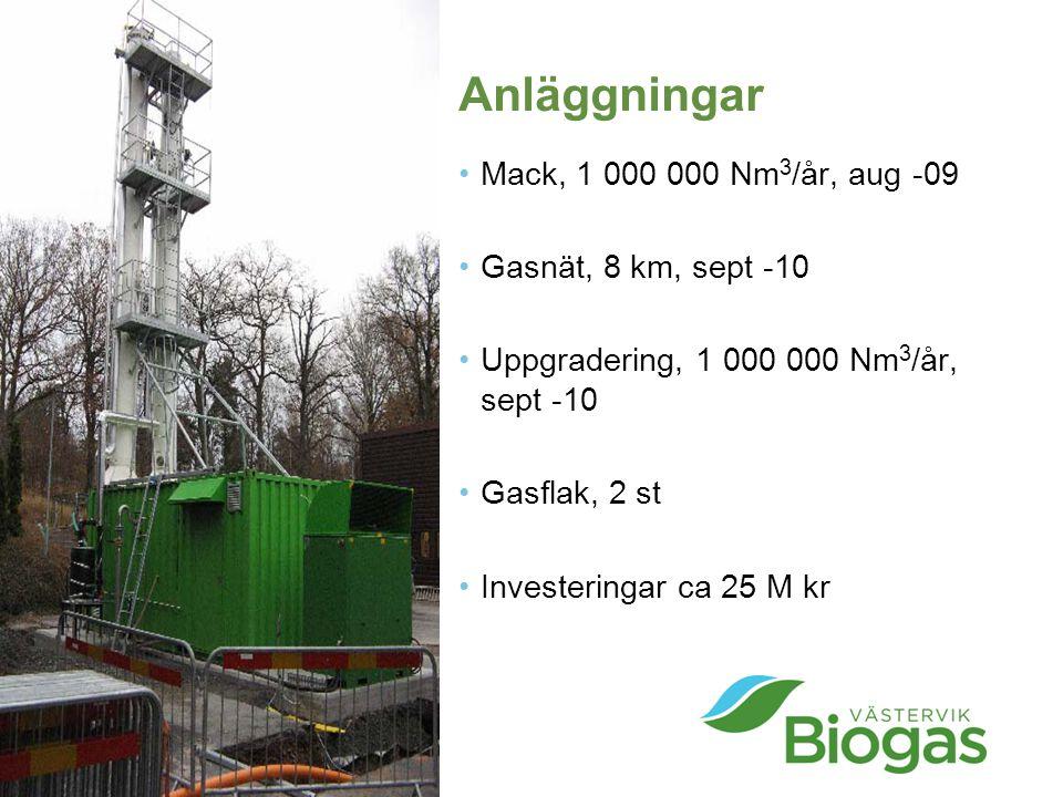 Anläggningar Mack, 1 000 000 Nm 3 /år, aug -09 Gasnät, 8 km, sept -10 Uppgradering, 1 000 000 Nm 3 /år, sept -10 Gasflak, 2 st Investeringar ca 25 M kr