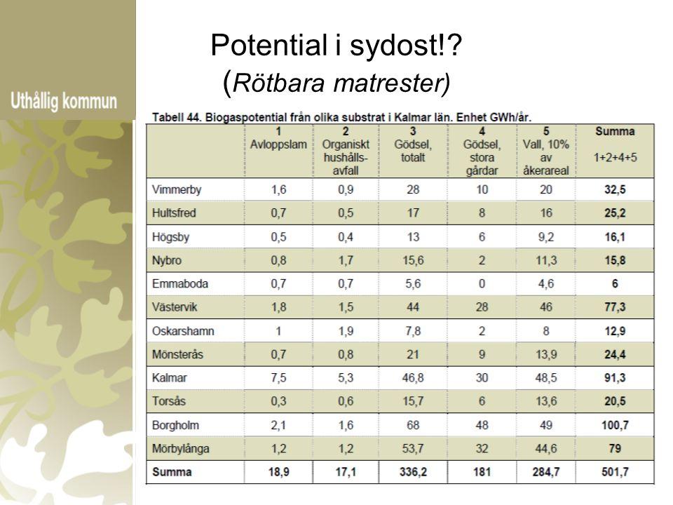 Potential i sydost! ( Rötbara matrester) 17 GWh i länet 20 GWh i väst 15 GWh i syd 9 GWh i öster