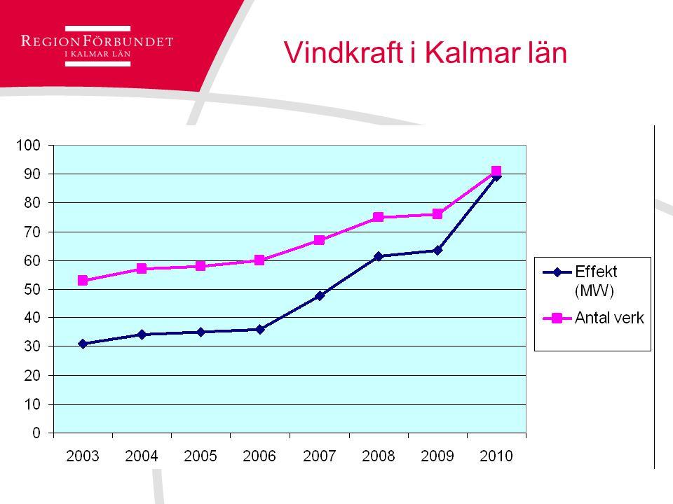 Vindkraft i Kalmar län