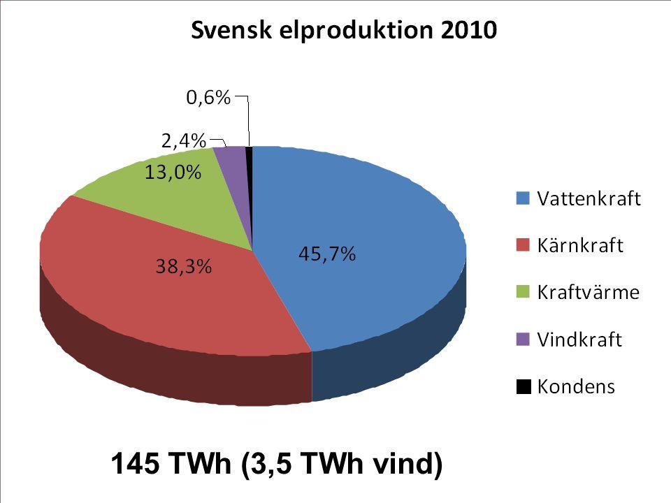 145 TWh (3,5 TWh vind)
