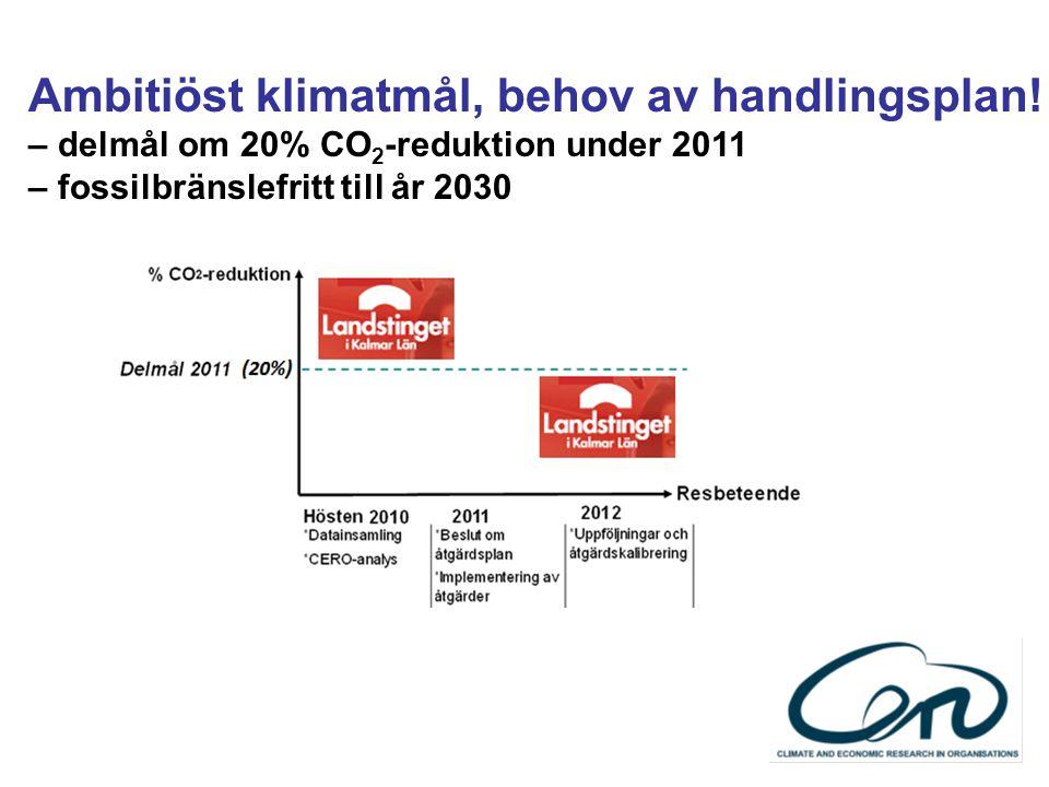 Ambitiöst klimatmål, behov av handlingsplan! – delmål om 20% CO 2 -reduktion under 2011 – fossilbränslefritt till år 2030