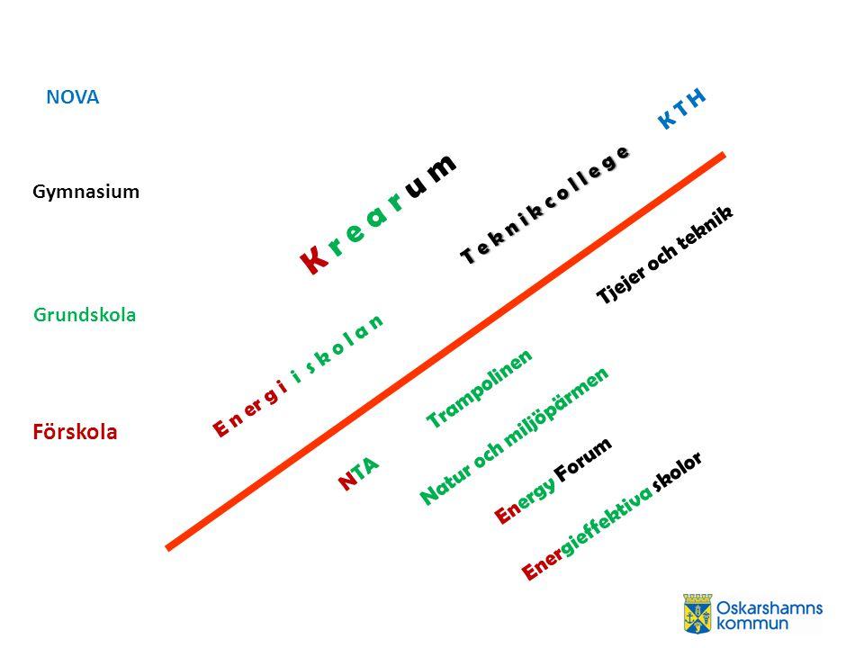 Förskola NOVA E n er g i i s k o l a n Grundskola Gymnasium Tjejer och teknik K T H K r e a r u m Trampolinen T e k n i k c o l l e g e Energieffektiv