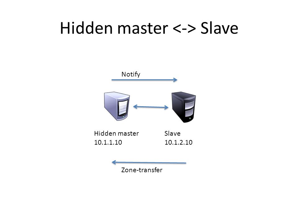 Hidden master Slave Hidden master 10.1.1.10 Slave 10.1.2.10 Notify Zone-transfer