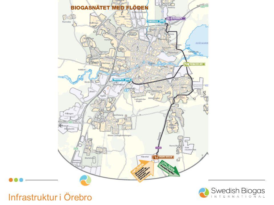 Infrastruktur i Örebro