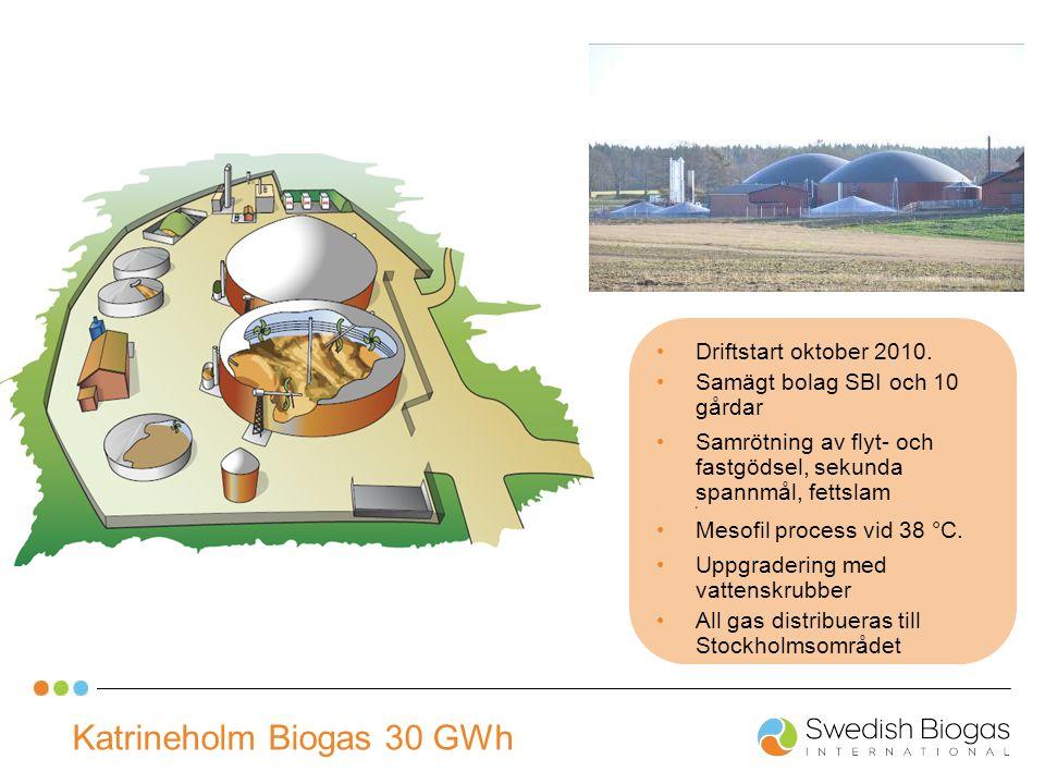 Katrineholm Biogas 30 GWh Driftstart oktober 2010. Samägt bolag SBI och 10 gårdar Samrötning av flyt- och fastgödsel, sekunda spannmål, fettslam s Mes