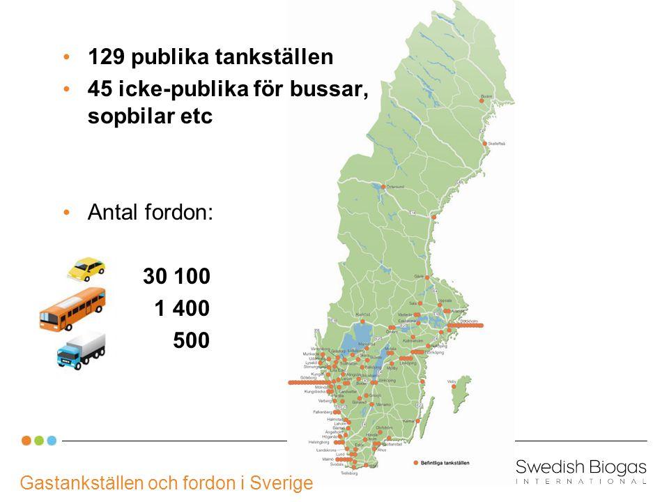 Gastankställen och fordon i Sverige 129 publika tankställen 45 icke-publika för bussar, sopbilar etc Antal fordon: 30 100 1 400 500