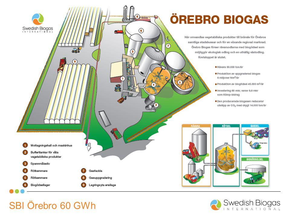 SBI Örebro 60 GWh