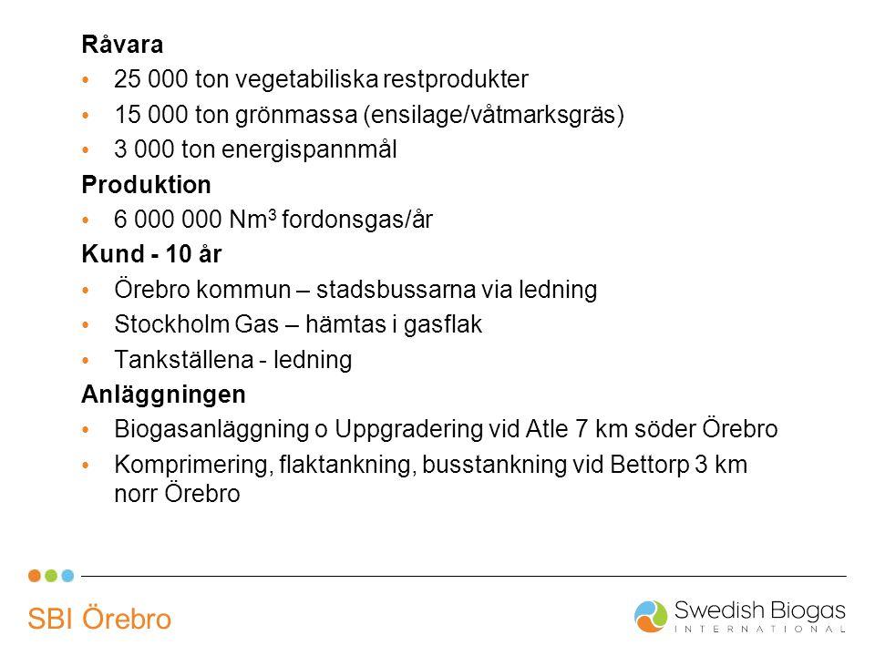 SBI Örebro Råvara 25 000 ton vegetabiliska restprodukter 15 000 ton grönmassa (ensilage/våtmarksgräs) 3 000 ton energispannmål Produktion 6 000 000 Nm 3 fordonsgas/år Kund - 10 år Örebro kommun – stadsbussarna via ledning Stockholm Gas – hämtas i gasflak Tankställena - ledning Anläggningen Biogasanläggning o Uppgradering vid Atle 7 km söder Örebro Komprimering, flaktankning, busstankning vid Bettorp 3 km norr Örebro
