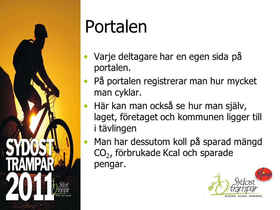 Portalen Varje deltagare har en egen sida på portalen.
